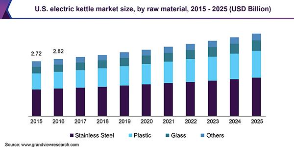 U.S. electric kettle market