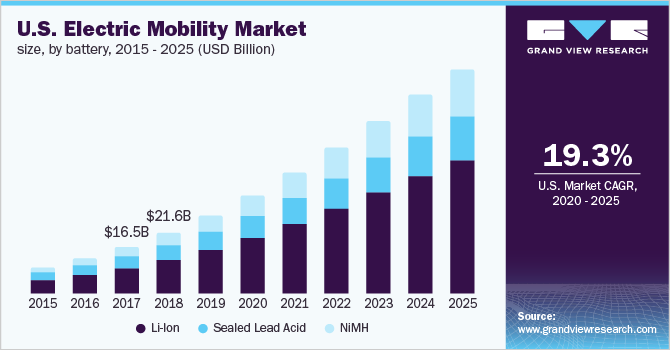 U.S. electric mobility Market