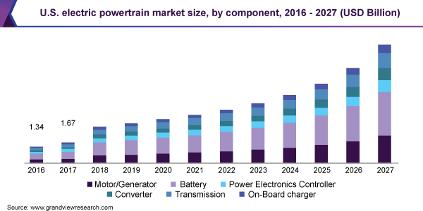 U.S. electric powertrain market size, by component, 2016 – 2027 (USD Billion)