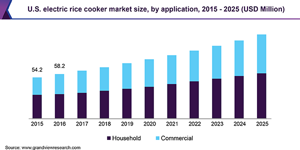 U.S. electric rice cooker market size, by application, 2015 - 2025 (USD Million)