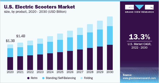 U.S. electric scooters market size, by product, 2015 - 2030 (USD Billion)