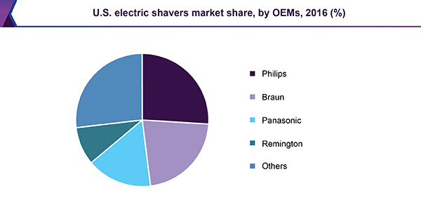 U.S. electric shavers market share