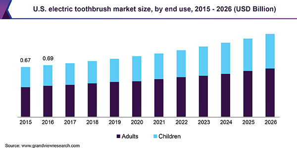 U.S. electric toothbrush market
