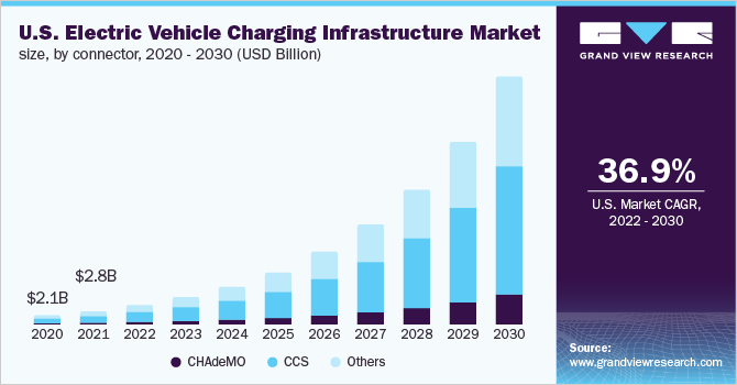 U.S. Electric Vehicle Charging Infrastructure (EVCI) market size, by charger type, 2014 - 2025 (USD Million)