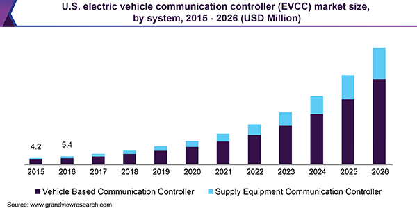 U.S. Electric Vehicle Communication Controller (EVCC) market size, by system, 2015 - 2026 (USD Million)