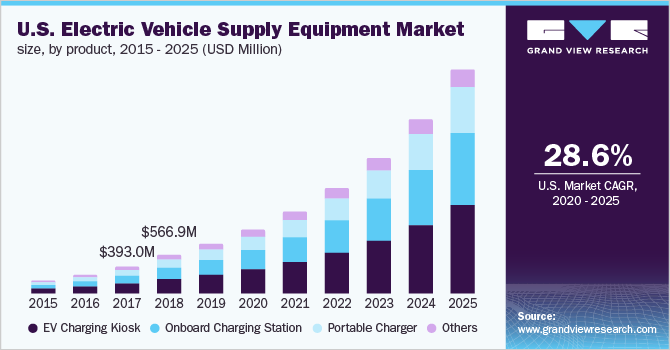 U.S. Electric Vehicle Supply Equipment (EVSE) market size, by power type, 2014-2025 (USD Million)