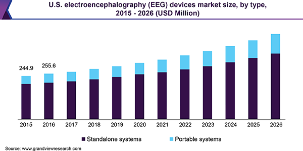 U.S. electroencephalography (EEG) devices market size, by type, 2015 - 2026 (USD Million)
