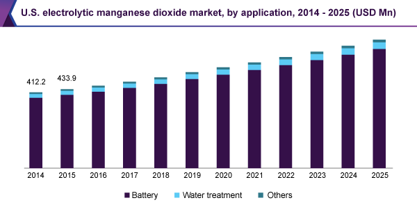 U.S. electrolytic manganese dioxide market, by application, 2014 - 2025 (USD Million)