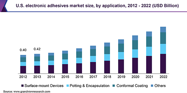 U.S. electronic adhesives market