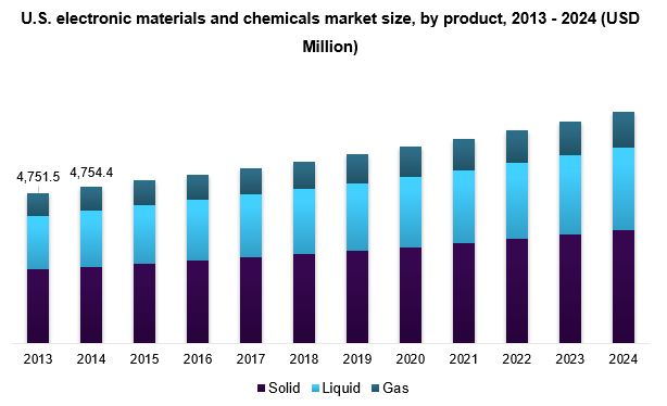 Electronic Materials & Chemicals Market Size Report, 2024