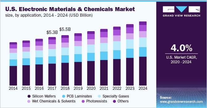 U.S. electronic materials and chemicals market