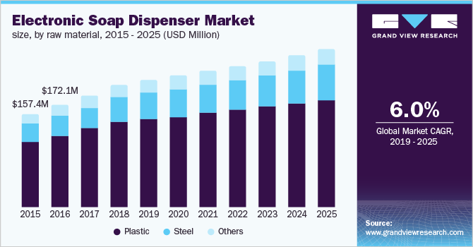 U.S. electronic soap dispenser market