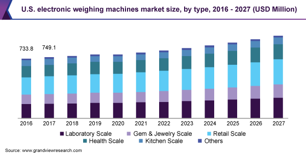 U.S. electronic weighing machines market size, by type, 2016 - 2027 (USD Million)