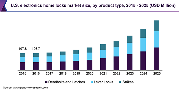 U.S. electronics home locks Market