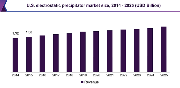 U.S. electrostatic precipitator market size, 2014 - 2025 (USD Billion)