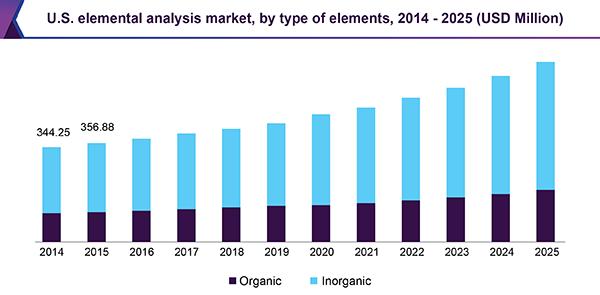 U.S. elemental analysis market, by type of elements, 2014 - 2025 (USD Million)