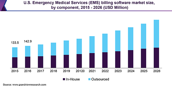U.S. EMS Billing Software Market