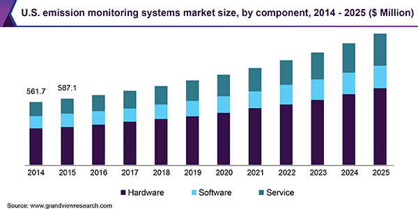 U.S. emission monitoring systems market size, by component, 2014 - 2025 (USD Million)