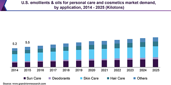 U.S. emollients & oils for personal care and cosmetics market