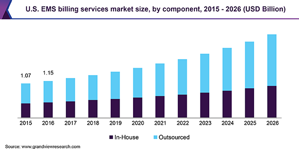U.S. EMS billing services market size, by component, 2015 - 2026 (USD Billion)