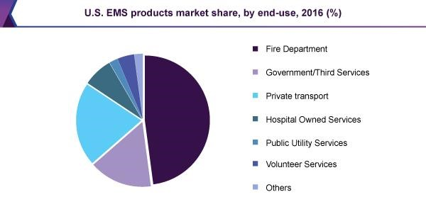 U.S. EMS products market share, by end-use, 2016 (%)