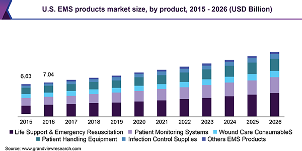U.S. EMS products market