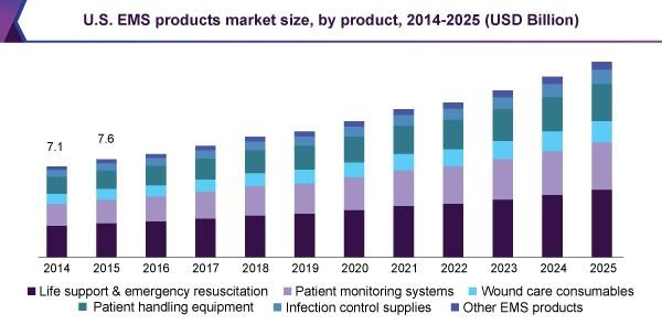 U.S. EMS products market size, by product, 2014-2025 (USD Billion)