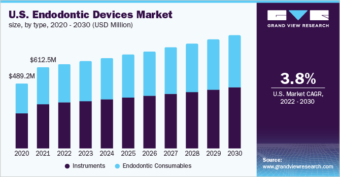 U.S. endodontic devices market size