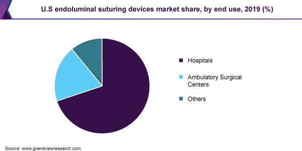 U.S endoluminal suturing devices market share, by end use, 2019 (%)