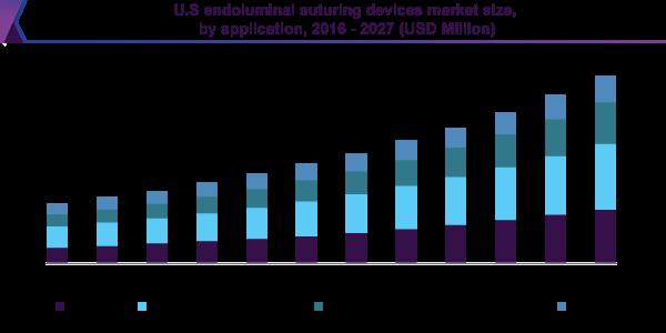 U.S endoluminal suturing devices market size, by application, 2016 - 2027 (USD Million)