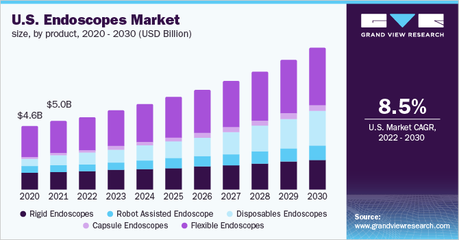U.S. endoscopes market size, by product, 2014 - 2025 (USD Billion)