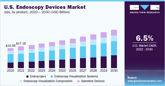 U.S. endoscopy devices market size, by product, 2014 - 2025 (USD Billion)