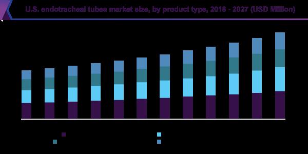 U.S. Endotracheal Tubes Market Size