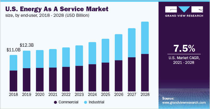 U.S. energy as a service market