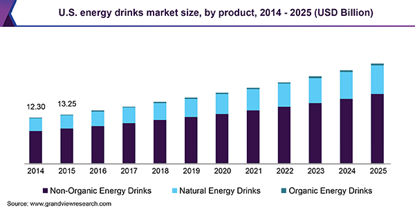 U.S. energy drinks market