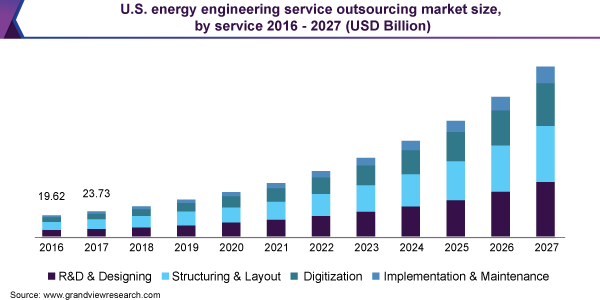 U.S. energy engineering service outsourcing market size, by service 2016 - 2027 (USD Billion)