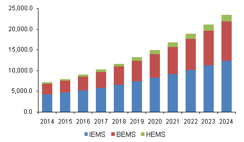 U.S. energy management systems (EMS) market