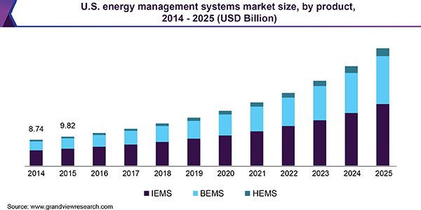 U.S. Energy Management Systems market size, by product, 2014 - 2025 (USD Billion)