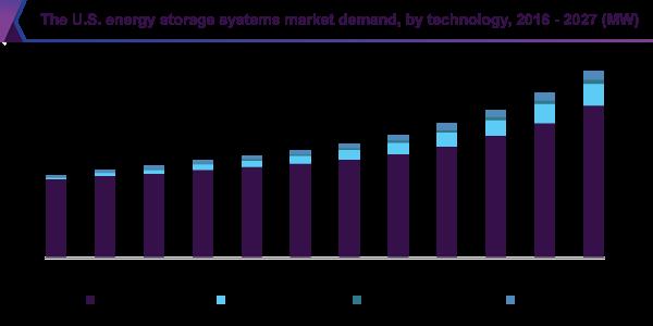 The U.S. energy storage systems market size