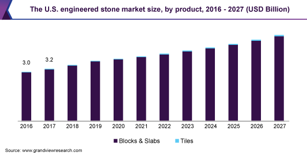 https://www.grandviewresearch.com/static/img/research/us-engineered-stone-market-size.png