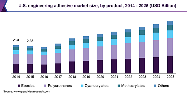 U.S. engineering adhesive market size, by product, 2014 - 2025 (USD Billion)