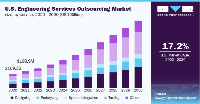 U.S. engineering services outsourcing market