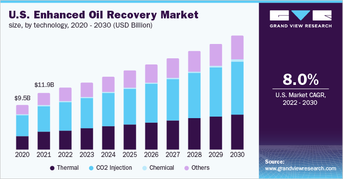 Enhanced Oil Recovery Market Size | EOR Industry Report, 2019-2025