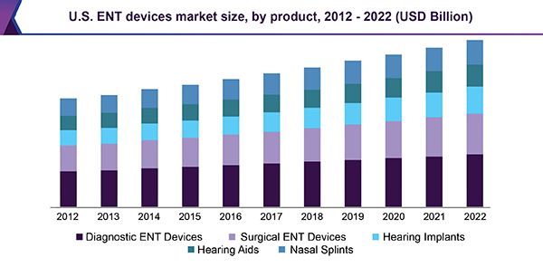 U.S. ENT devices market