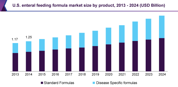 U.S. enteral feeding formula market size by product, 2013 – 2024 (USD Billion)