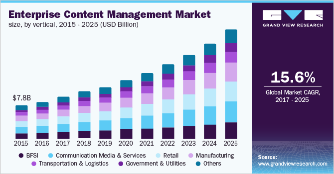 U.S. enterprise content management market, by vertical, 2014 - 2025 (USD Billion)
