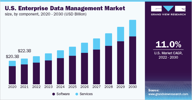 The U.S. enterprise data management market size, by deployment, 2016 - 2027 (USD Billion)