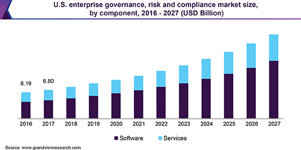 U.S. enterprise governance, risk and compliance market