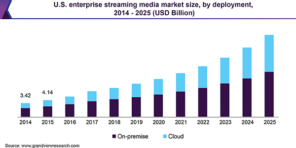 U.S. enterprise streaming media market size, by deployment, 2014 - 2025 (USD Billion)