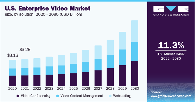 U.S. enterprise video market size, by solution, 2016 - 2027 (USD Million)